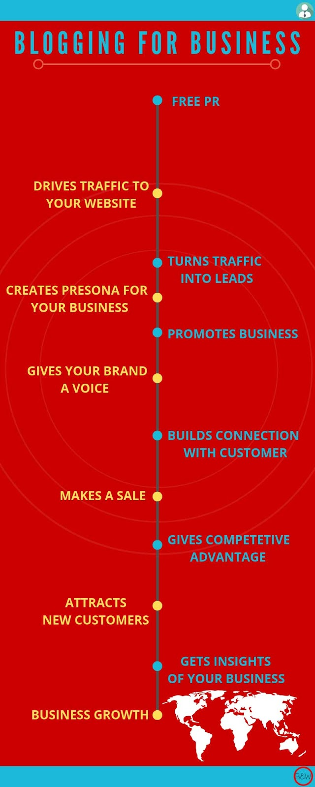 blogging for business, benefits of blogging for business, blog infographics, infographics