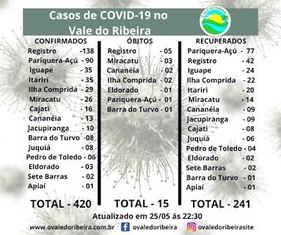 Vale do Ribeira soma 420 casos positivos, 241 recuperados e 15 mortes do Coronavírus - Covid-19