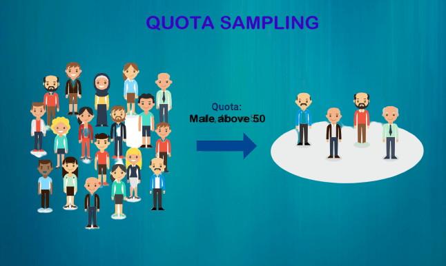 Quota sampling by statisticalaid.com