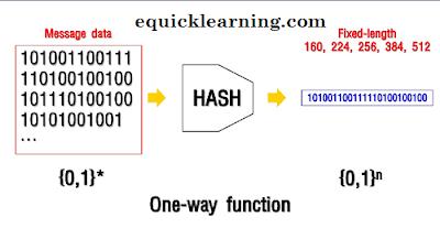Hash function kya hai