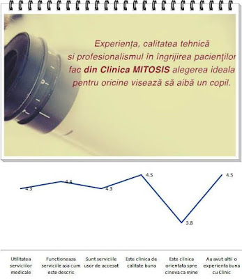 clinica mitosis pareri forum fertilizare in vitro fiv la preturi bune