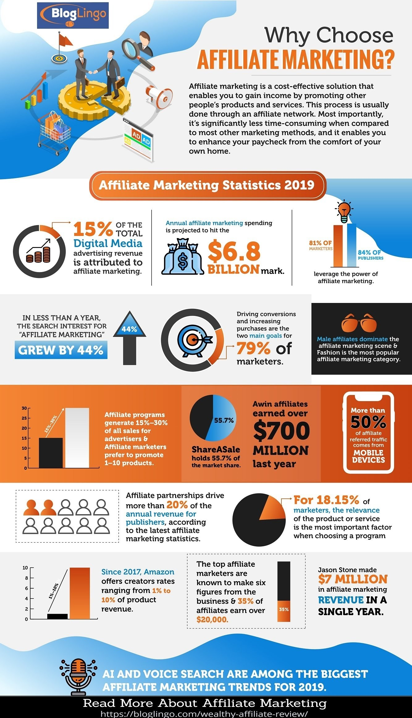 Affiliate Marketing Statistics #infographic