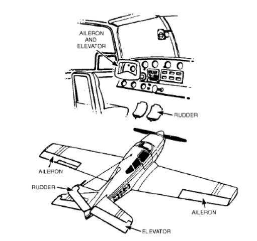 Airplane Flight Controls