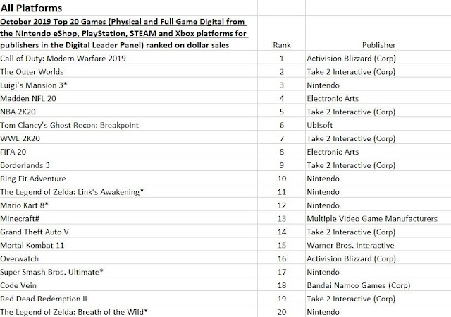 Nintendo Switch é o console que mais vendeu no mês de outubro nos EUA, segundo o grupo NPD