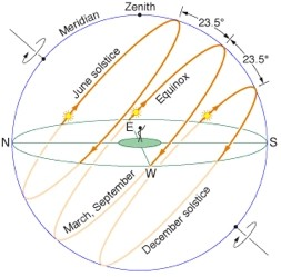 after june 20/21 (first day of summer) until december 20/21 (first day of  winter) the sun's rise position changes from northeast to east to southeast