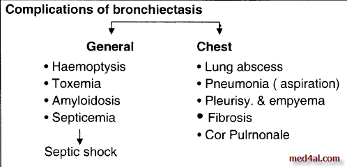 complications-of-bronchiectasis