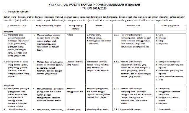 Kisi-kisi Ujian Praktek Bahasa Indonesia Kelas 6 SD/MI