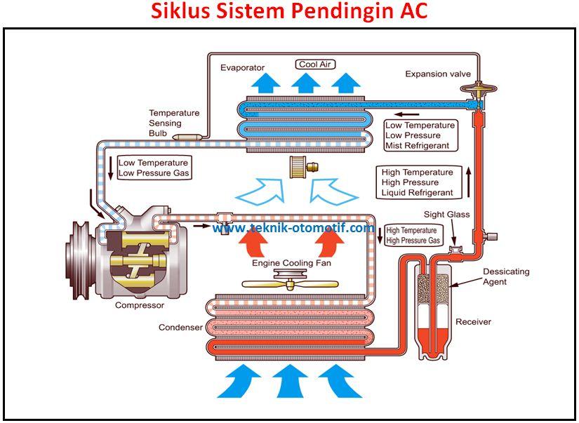 Sistem Ac Mobil Heater Dan Cooler Teknik Otomotifcom