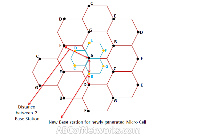 Cell-splitting-concept-in-cellular-communication-Micro-zone