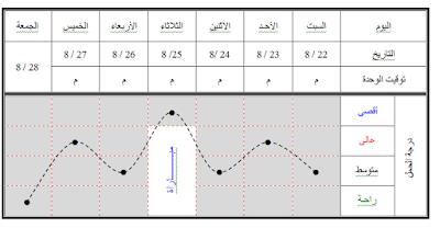 حجم وشدة وحدات التدريب اليومية خلال أسابيع فترة الإعداد للمباريات