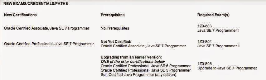 SCJP Preparation Tips : Sun Certified Java Professional Study Guide ...