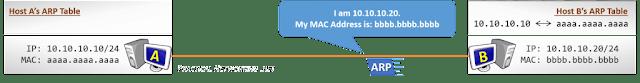 المضيف لاستضافة الاتصالات - الخطوة 3