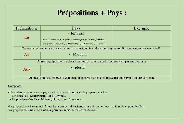 Przyimki występujące z miastami i krajami - gramatyka 10 - Francuski przy kawie