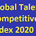 Global Talent Competitive Index 2020: India improves eight ranks to 72