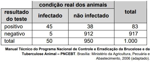 ENEM 2009: Os planos de controle e erradicação de doenças em animais envolvem ações de profilaxia e dependem em grande medida da correta utilização e interpretação de testes diagnósticos. O quadro mostra um exemplo hipotético de aplicação de um teste diagnóstico.