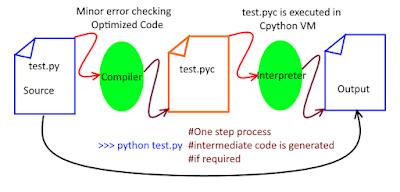 python interpretation
