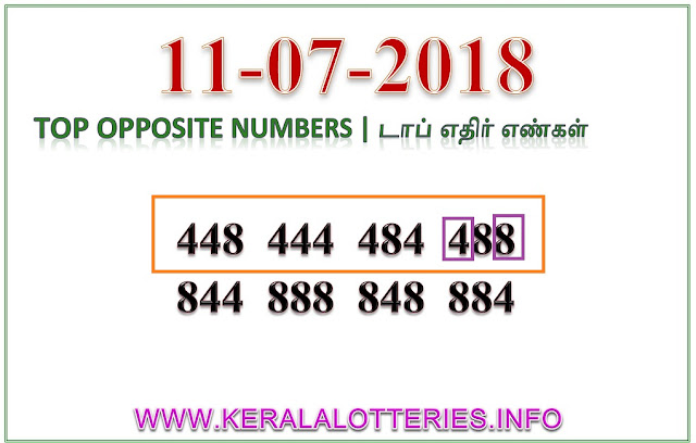 Akshaya AK-353 Best Opposite Numbers Kerala lottery guessing by keralalotteries