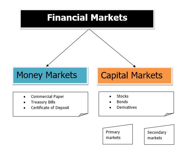 Санхүүгийн зах зээлийн төрөл