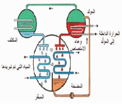 دورة بروميد الليثيوم - ماء الامتصاصية Lithium bromide-water absorption cycle