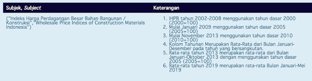 indeks BPS