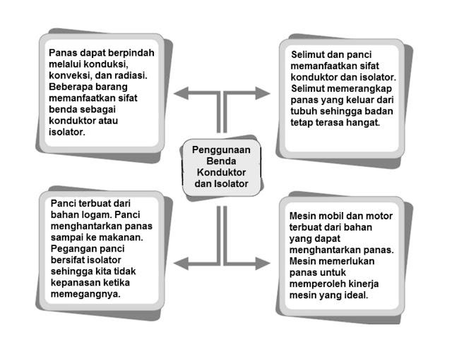 diagram bacaan penggunaan benda konduktor dan isolator