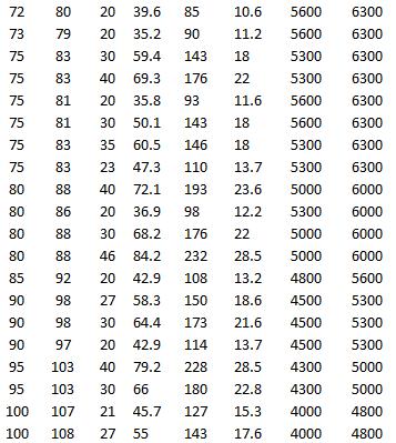 SKF K 75x81x30, SKF K 75x83x35 ZW, SKF K 75x83x23, SKF K 80x88x40 ZW, SKF K 80x86x20, SKF K 80x88x30