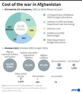 Cost of the war in afghanistan