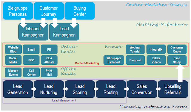 Marketing Automation Prozess im B2B