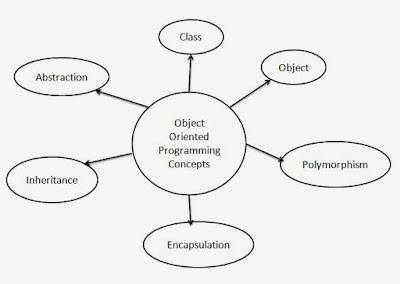 Pengertian Pemrograman Berorientasi Objek Pemrograman Berorientasi Objek (OOP)
