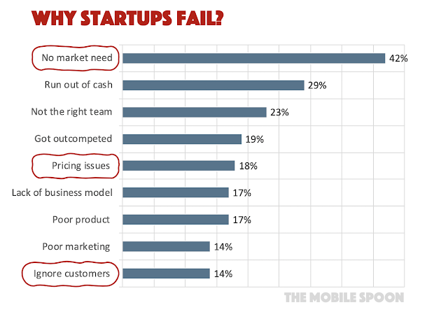 Why startups fail? The most popular reasons - the mobile spoon