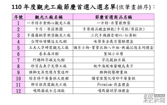 觀光工廠特色產品選拔 22件嚴選精品獲選
