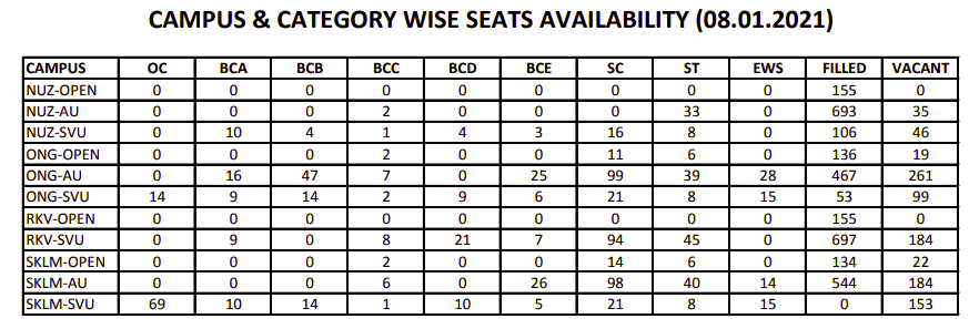 The number of seats available by the end of counseling on 08.01.2021