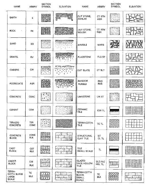 Architect S Klub Various Building Materials Symbols Used