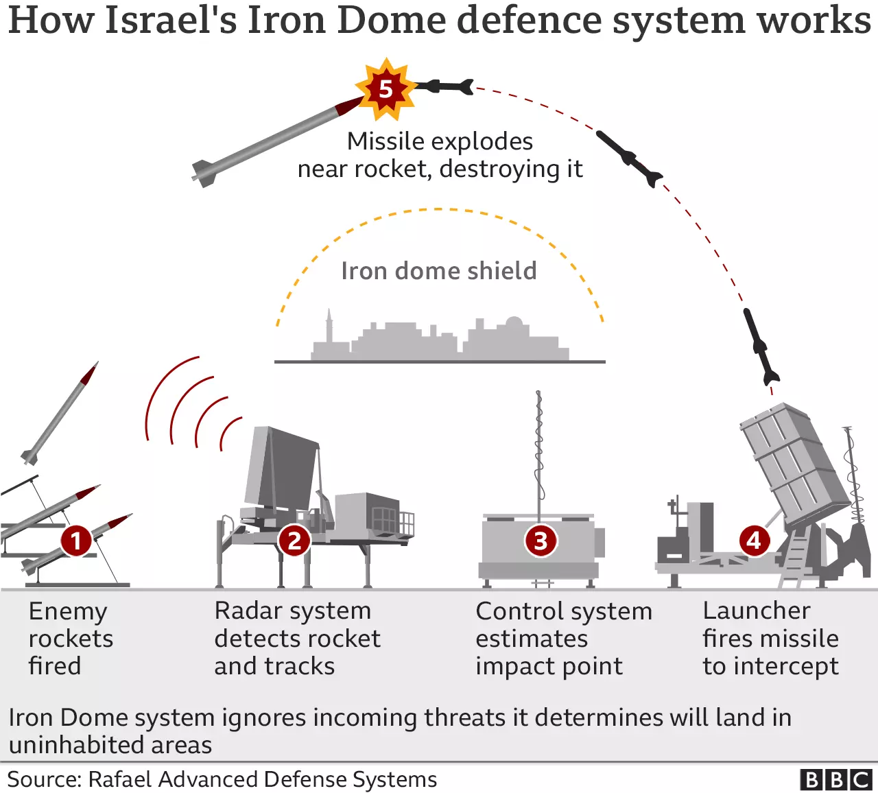 This Is How Israel's Iron Dome Missile Shield Stops Over 90% Of Rockets Fired By The Hamas