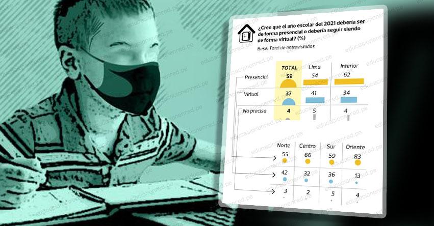 AÑO ESCOLAR 2021: 59% está a favor de las clases presenciales en los colegios del país, según encuesta IPSOS