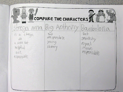 Comparing characters in Tomie dePaola books during our author study