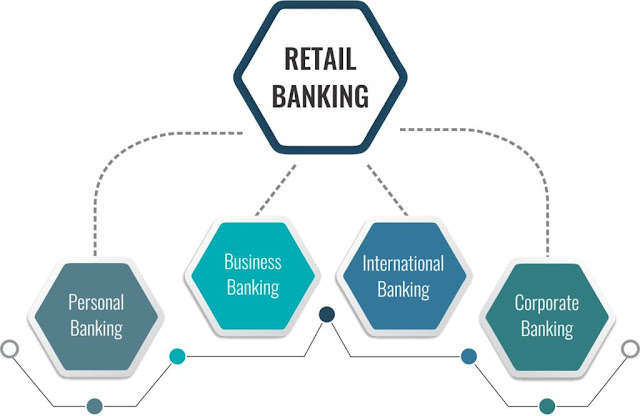 Role of Retail Banking in Financial Market ?