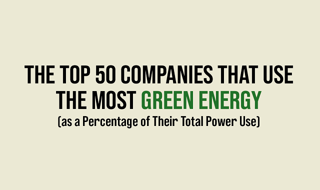 Top 50 Companies That Use the Most Green Energy