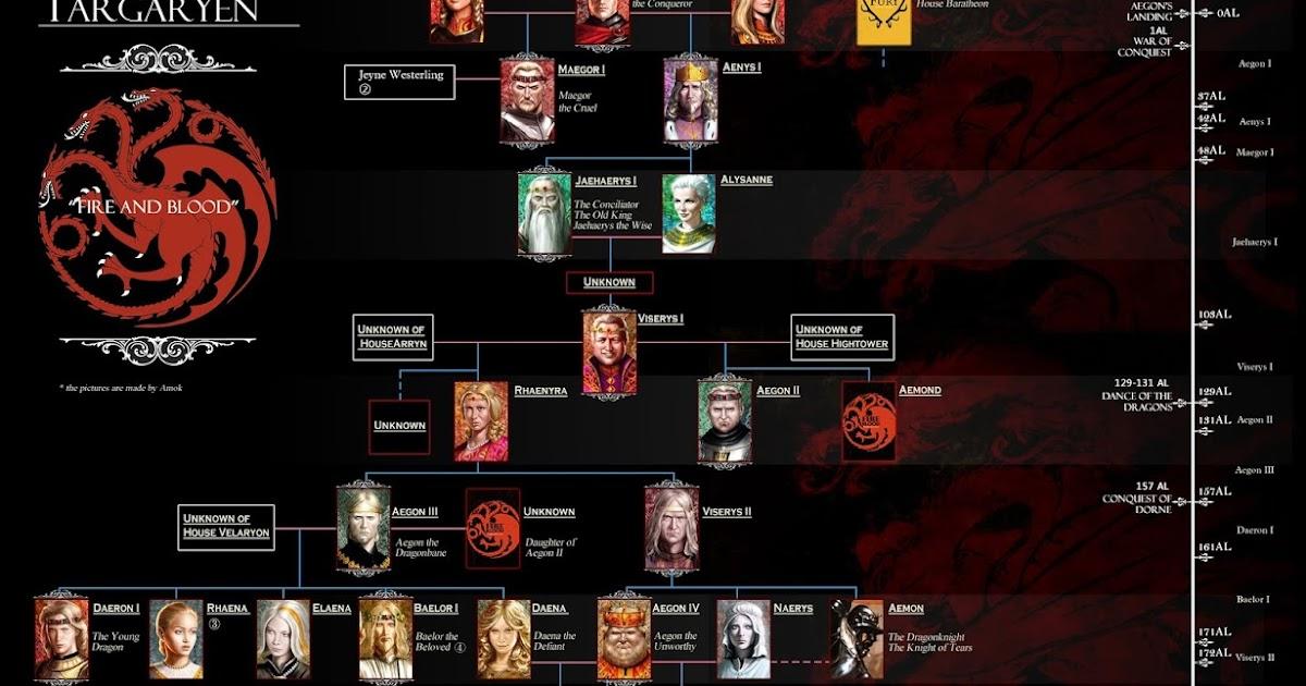 House Targaryen Family Tree Putra Kanasa