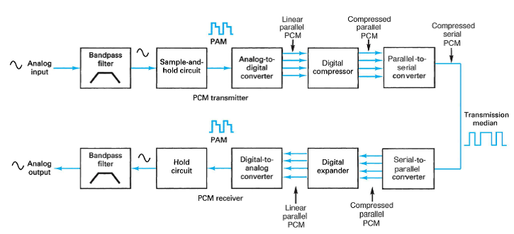 Communication Systems  Types Of Companding