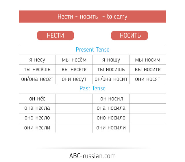 conjugation of russian verbs