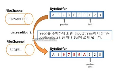 Reading/Writing to/from Files using FileChannel and ByteBuffer in Java