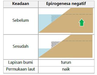 Epirogenesa Negatif
