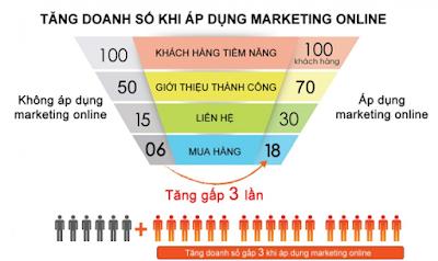 tăng doanh số khi áp dụng marketing online cho doanh nghiệp