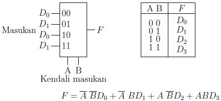 Gambar 2.21: Blok diagram dan tabel kebenaran untuk MUX 4-ke-1