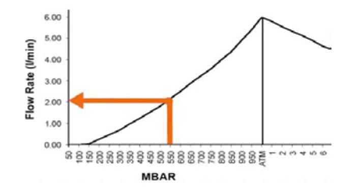 Lectura de caudal para presión de vació en una curva de rendimiento