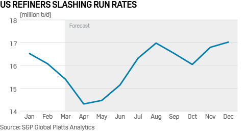 US Refiners Slashing Run Rates / Source: S&P Global Platts