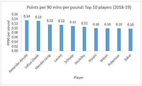 Fantasy Premier League 2018-19: Top 10 points per 90 minutes per pound