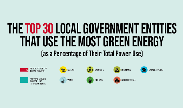 The Top 30 Local Government Entities That Use the Most Green Energy