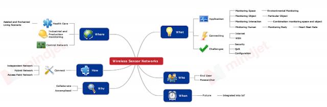 Membuat Mind Map penelitian dengan Mindjet